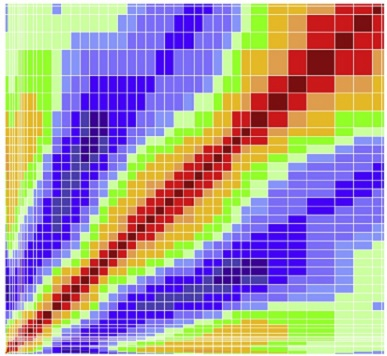 Correlation matrix from ENDF/B-VII.1 156Gd(n, tot) evaluation, from D A Brown et al 2015 J. Phys. G: Nucl. Part. Phys. 42 034020