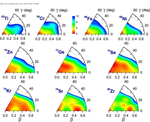 Potential energy surfaces of even–even N = 40 isotones in the β−γ plane