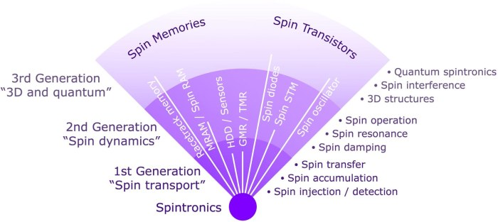 Recent developments in spintronic studies and devices