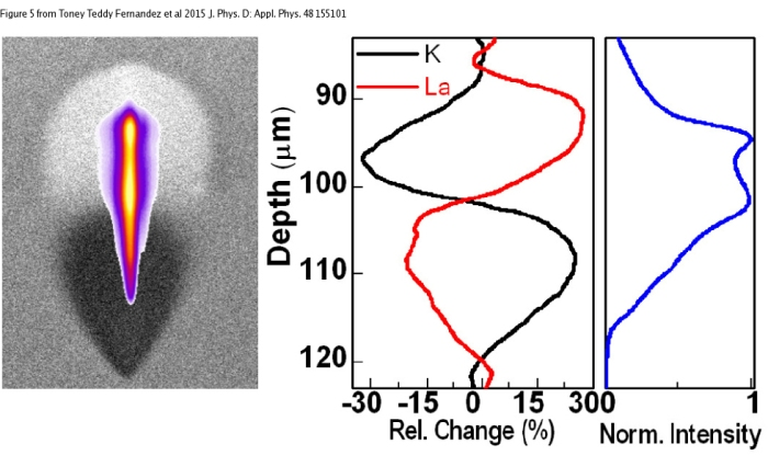 Secondary electron image of an optical waveguide written using a femtosecond laser at 730 nJ superimposed by the plasma distribution measured, from Toney Teddy Fernandez <em>et al</em> 2015 <em>J. Phys. D: Appl. Phys.</em> <strong>48</strong> 155101