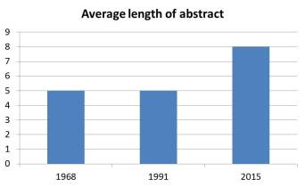 Average abstract length