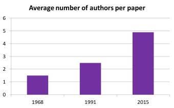 Average authors per paper