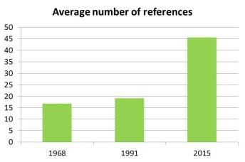 Average references per paper.