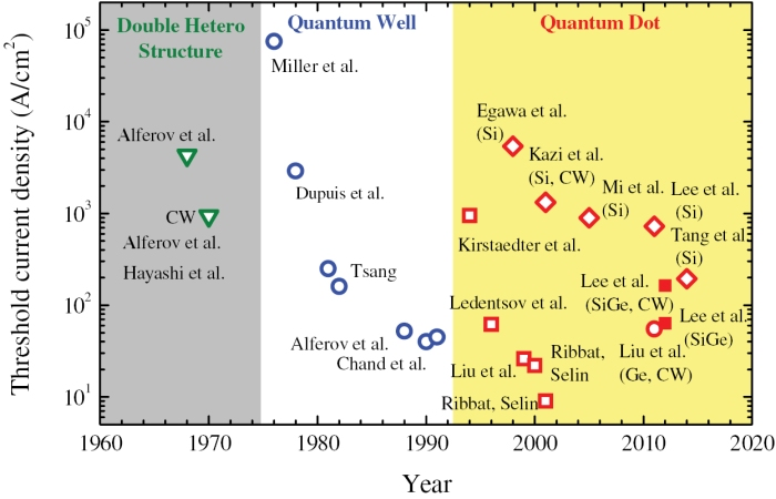 History of heterostructure lasers