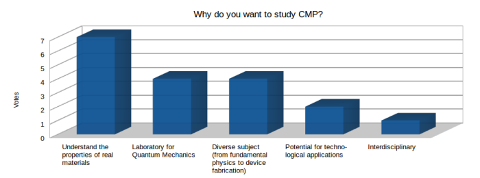 "The frequency of answers given by the first-year CDT-CMP students when asked ""Why do you study Condensed Matter Physics (CMP)?"". A single person could give multiple answers."