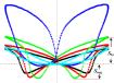Strain curves of (Bi0.5Na0.5)TiO3-based lead-free piezoelectric ceramics from Jigong Hao et al 2015 J. Phys. D: Appl. Phys. 48 472001