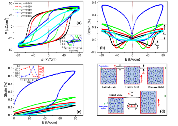 Hysteresis loops and strain curves of (Bi0.5Na0.5)TiO3-based lead-free piezoelectric ceramics from Jigong Hao et al 2015 J. Phys. D: Appl. Phys. 48 472001