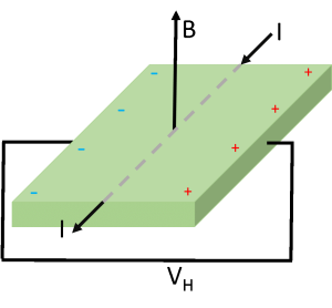 Schematic of a Hall Effect sensor.