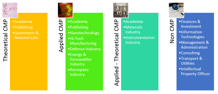 Table showing common job routes for condensed matter physicists, categorised according to expertise within CMP.