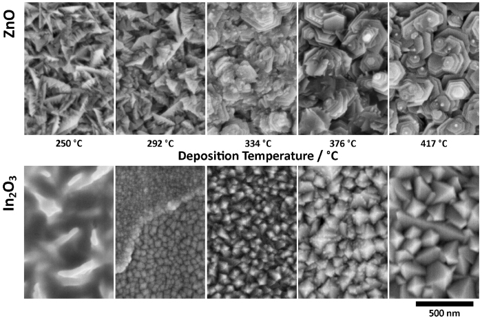Representative SEM micrographs showing changes in the surface morphology of zinc oxide (top row) and indium oxide (bottom row) thin films deposited by spray pyrolysis as a function of deposition temperature. © 2016 IOP Publishing Ltd