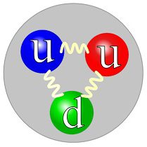 The quark structure of the proton.