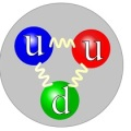 The quark structure of the proton