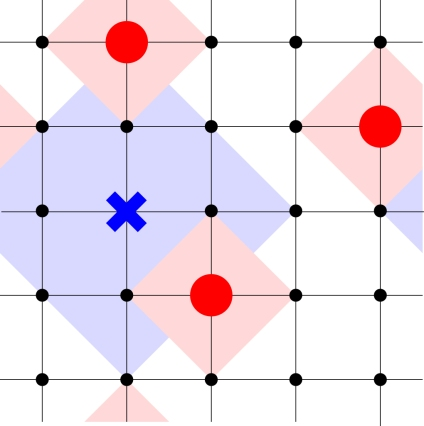 Animal abstract: predator (blue cross) and prey (red dots) on a square lattice. J. Phys. A: Math. Theor. 49 225601.
