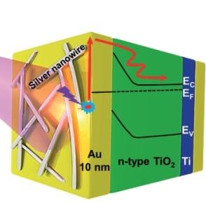 Nanoplasmonic image of the week thumbnail