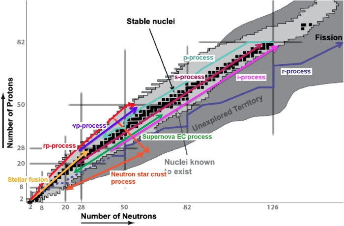 Schematic overview of the nuclear processes in the Universe on the chart of nuclides