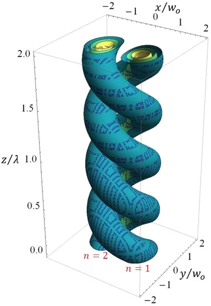 The helical optical tube with mode l = 1 and p = 0.