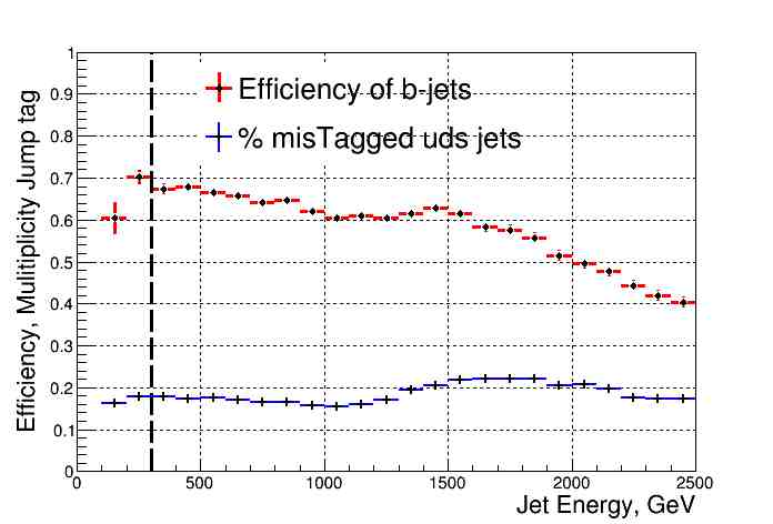 The fiducial efficiency for finding B hadrons using the multiplicity jump method with an optimised cut. Also shown is the probability that a light-quark jet would pass the same cut. © IOP Publishing, All Rights Reserved