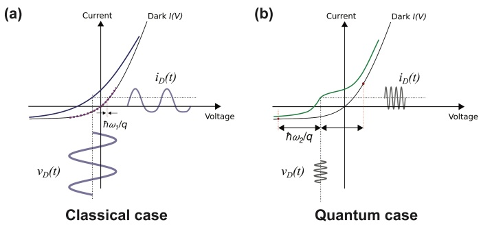 Figure 1. (a) Classical rectification occurs at low frequency and high power, such that the I(V) is sampled over what appears to be a continuous range of voltages. (b) The quantum case occurs at high frequency and low power, and the I(V) is sampled at discrete voltage steps. © IOP Publishing. All Rights Reserved.