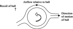 The different separation points on the two sides of a spinning football lead to a deflected airstream. Copyright 2005 IOP Publishing Ltd. All reights reserved.