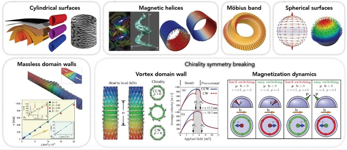 Family of curved magnetic architectures and emergent fundamental effects.