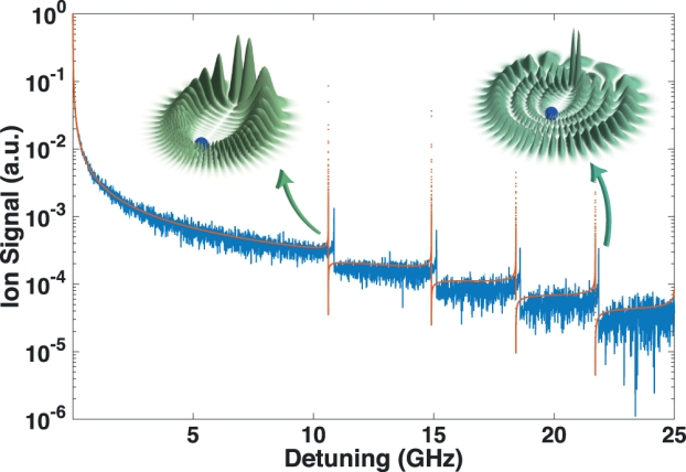 Normalized spectra of a single hydrogen Rydberg atom with n = 20 in a high density backgro [...]