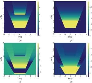 Amplitude of the third-order conductances of GNR. Yichao Wang and David R Andersen 2016 J. Phys.: Condens. Matter 28 475301. © 2016 IOP Publishing Ltd. All rights reserved.