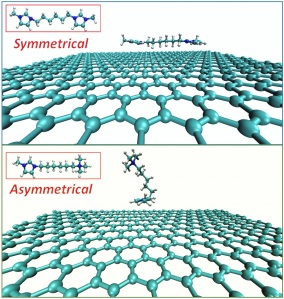 Symmetrical dication with two imidazolium head groups tends to be parallel on negatively charged graphite electrode; whereas asymmetrical dication with one imidazolium and one trimethylammonium head groups tends to stand up on graphene. © Song Li et al.