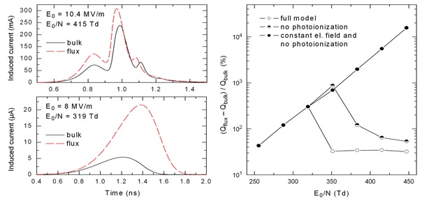Results calculated for the timing RPC configuration used in the ALICE experiment at CERN. (Left) induced currents obtained using bulk and flux transport data for two applied electric field strengths. (Right) percentage difference between the induced charges calculated using bulk and flux transport data. The difference is shown for a range of applied electric field strengths and three modeling scenarios.