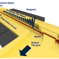 Conceptual illustration of a THz vacuum electron amplifier