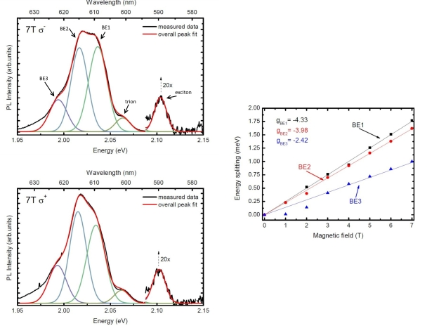 Figure 1: Photoluminescence spectra measured for WS2 monolayers on silicon dioxide substrate with applied magnetic field of 7 Tesla, detected in σ+ and σ- polarization. The extracted g-factors for the bound exciton states (BE1-BE3) are shown on the right side.