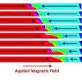 Computer simulations showing the complex motion of a domain wall as it is driven through a Ni80Fe20 nanowire by an applied magnetic field. The black arrows indicate the direction of the magnetisation in the two magnetic domains the domain wall separates, while the colour contrast indicates the local direction of the magnetisation at each point in the nanowire. Image taken from T J Hayward and K A Omari 2017 J. Phys. D: Appl. Phys. 50 084006, © IOP Publishing, All Rights Reserved.