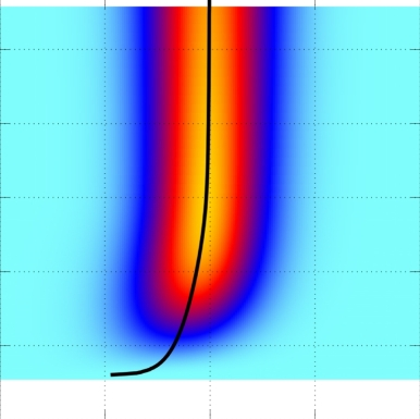 The energy (photon energy offset by to the field-free threshold) versus the effective electron momentum, from J B Williams et al 2017 J. Phys. B: At. Mol. Opt. Phys. 50 034002 © IOP Publishing, All Rights Reserved.