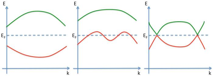 Figure describing toological insulators. The green band is the conduction band and the red band is the valence band.