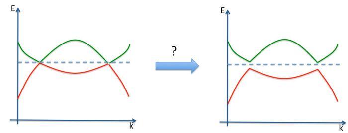 The perturbation of a Weyl semimetal into an insulator.