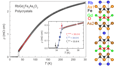 Temperature dependence of resistivity for the RbGd2Fe4As4O2 polycrystalline sample. The inset magnifies the superconducting transition, in which the onset, midpoint, and zero-resistance temperatures are defined. Shown on the right side is the crystal structure projected along the [1 0 0] direction.