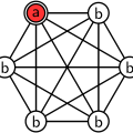 An all-to-all network of N = 6 nodes. We are searching for the red node labeled a.