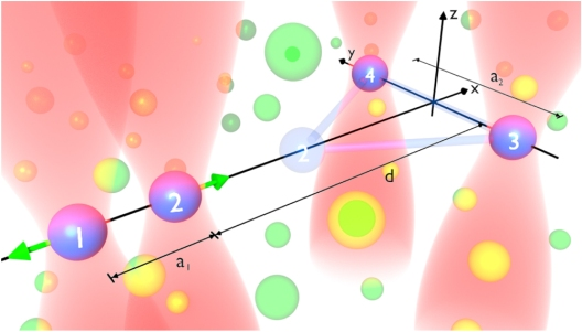 Embedded Rydberg aggregate. Four excitation beams (red shades) define focus volumes in which exactly one atom is excited to a Rydberg state (blue balls, 1–4), within a cold gas (green balls).