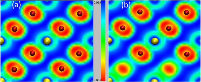 "ELF isosurface (isovalue of 0.75) plot for Sn16O32 (a) defect-free system and (b) supercell containing two oxygen vacancies. Red and blue colours stand for the regions of high and low localised electrons. Reproduced from ""The effect of oxygen vacancies on the hyperfine properties of metal-doped SnO2"", F H Aragón et al 2017 J. Phys. D: Appl. Phys. 50 115103. (C) IOP Publishing, all rights reserved."