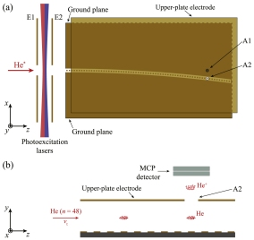 Schematic diagram of the experimental apparatus. (a) Top-view of the photoexcitation region and transmission-line decelerator in the xz-plane with the ion extraction apertures A1 and A2 in the upper-plate electrode indicated . (b) Expanded side-view of the in situ detection region, from P Lancuba and S D Hogan 2016 J. Phys. B: At. Mol. Opt. Phys. 49 074006 © IOP Publishing, All Rights Reserved.