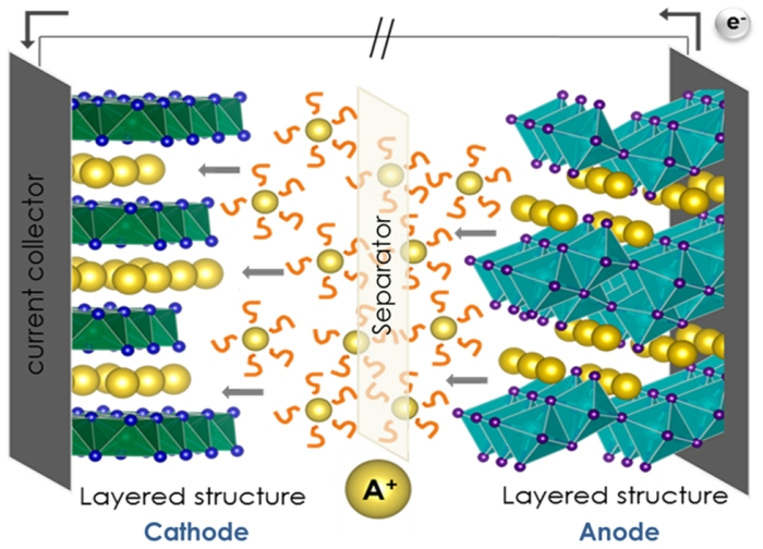 Schematic view of an alkali-ion battery on discharge mode. The cathode and anode are shown together with the alkali ions (yellow), the electrolyte (orange) and the separator. Image taken from J Nava-Avendaño and J Veilleux 2017 J. Phys. D: Appl. Phys. 50 163001, © IOP Publishing, All Rights Reserved.