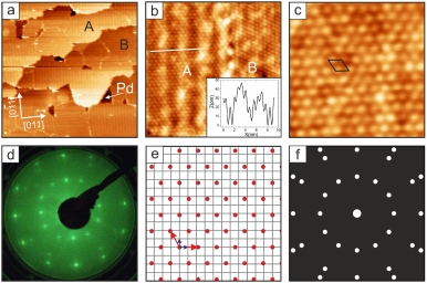 The 2D HEX-MnWOx phase on Pd(100): (a) large-scale STM image (120×120nm2, 2.0 V, 50 pA). Two orthogonal domains, A and B, and bare Pd areas are indicated; (b) STM image (22×22nm2, 0.3 V, 50 pA) showing the domains A and B in more detail. A line profile taken from domain A is plotted in the inset; (c) High-resolution STM image (8×8nm2, 0.1 V, 50 pA) of the HEX layer with the unit cell indicated; (d) LEED pattern (E=62 V); (e) lattice model and (f) calculated LEED image of the HEX phase. Image taken from J. Phys. Cond. Mat. 234004 © IOP Publishing.