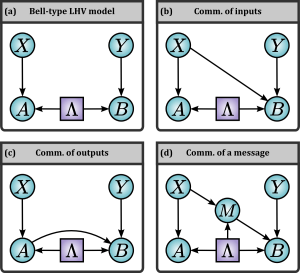 Different causal models for an experiment with two observers. X,Y,A,B are observed while Lambda is an unobserved hidden variable. (a) No communication. There is no influence from one observer's input and output on the other's. (b) An input is communicated. (c) An output is communicated. (d) An input is communicated via a message correlated with Lambda.