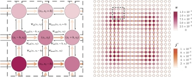 A jump process approximates diffusion. On the left, a close-up view of a sub-system shows the transition rates on the lattice. On the right, the steady-state behavior of the full state space.  From Todd R Gingrich et al 2017 J. Phys. A: Math. Theor. 50 184004 Copyright IOP Publishing.