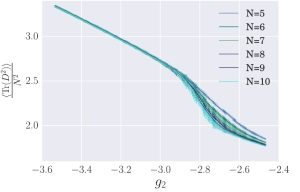 Rescaled plot of $\left\langle ~{\rm Tr}~(D^2) \right\rangle$ for type (1, 1), rescaled with N2