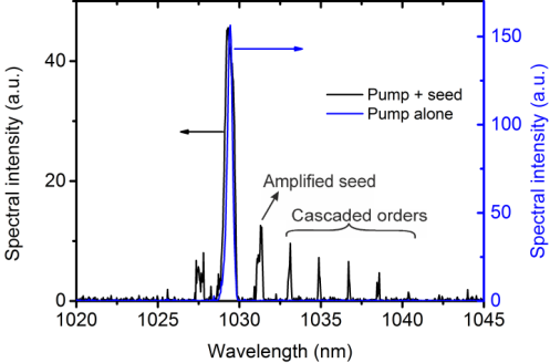 Measured output spectrum of a THz-COPA showing at least 5 cascaded orders.