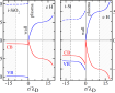 Band edges for intrinsic silicon dioxide (left panel) and intrinsic silicon (right panel) in contact with a hydrogen plasma. Inside the wall solid red (blue) curves are the edges of the conduction (valence) band while in front of it the curves give the potential energy for an electron (ion). Dashed blue curves indicate the edges for the valence band holes. Distances from the interface at z=0 are measured in the wall's (plasma's) electron Debye screening length. The profiles inside the light grey regions have no direct physical meaning. They arise from implementing technically the physical boundary conditions for the double layer responsible for the band bending. The electron (ion) temperature of the plasma is 2 eV (0.2 eV). Image taken from Franz X Bronold and Holger Fehske 2017 J. Phys. D: Appl. Phys. 50 294003 © IOP Publishing, All Rights Reserved.