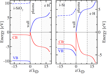 Band edges for intrinsic silicon dioxide (left panel) and intrinsicsilicon (right panel) in contact with a hydrogen plasma. Inside the wall solidred (blue) curves are the edges of the conduction (valence) band while in frontof it the curves give the potential energy for an electron (ion). Dashed bluecurves indicate the edges for the valence band holes. Distances from the interfaceat z=0 are measured in the wall's (plasma's) electron Debye screening length.The profiles inside the light grey regions have no direct physical meaning. Theyarise from implementing technically the physical boundary conditions for thedouble layer responsible for the band bending. The electron (ion) temperatureof the plasma is 2 eV (0.2 eV). Image taken from Franz X Bronold and Holger Fehske 2017 J. Phys. D: Appl. Phys. 50 294003© IOP Publishing, All Rights Reserved.