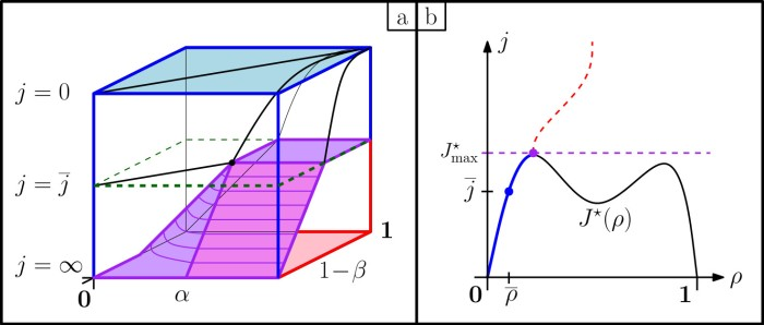Fig.2: a) Dynamical phase diagram of the TASEP, in terms of the two boundary rates and the fluctuation of the current $j$ with respect to the typical current $\overline j$. The hydrodynamic phase (blue) and the correlated phase (red) are separated by a dynamical phase transition (purple). b) Density-current diagram of a TASEP with extra nearest-neighbour interactions. The coloured curve indicates the density in the system as a function of the current fluctuation.