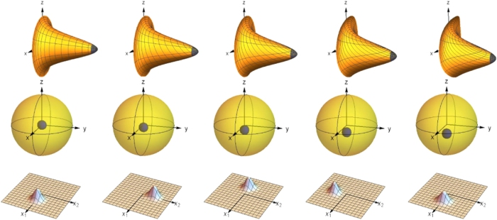 Sequence of the orientation change produced by a cyclic deformation in the x1–x2 plane in shape space for the three body problem, in the quantum case.