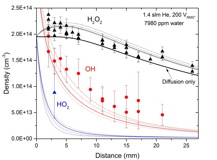 "MBMS measured H2O2 and OH densities as function of distance. The full lines represent results of the 2D axially symmetric fluid model of the species transport and reaction kinetics in the plasma effluent. The dotted, dashed and short dotted lines represent the model results for nini,H = 1 x 1013cm-3, nini,H = 1 x 1014cm-3 and nini,H = 2 x 1014cm-3 respectively. The line indicated by ""diffusion only"" shows the effect on nH2O2 due to radial diffusion losses only. Due to experimental constraints, HO2 was only measured for one distance point. Image taken from Gert Willems et al 2017 J. Phys. D: Appl. Phys. 50 335204, © IOP Publishing, All Rights Reserved."